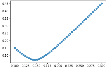 Python charting libraries